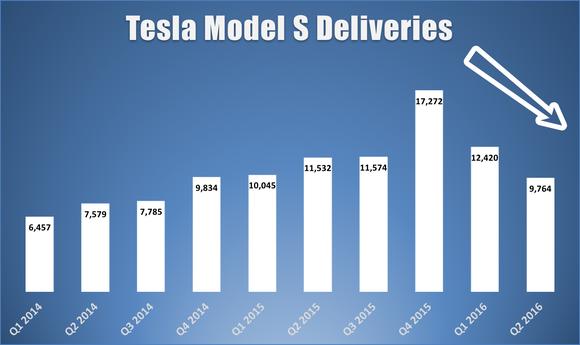 Tesla Model S Deliveries Q