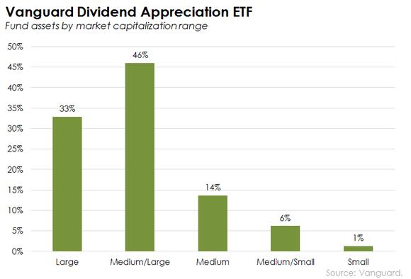 Vanguard Dividend Appreciation Etf Holdings By Market Cap