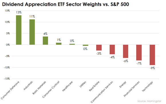 Vanguard Dividend Appreciation Etf Holdings By Sector Vs Sp