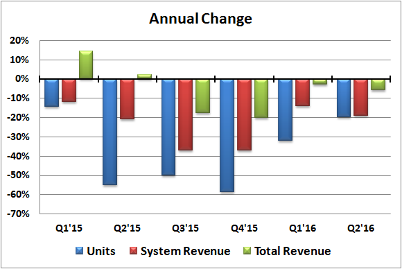 Ssys Annual Change