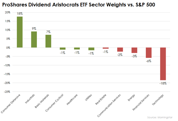 Proshares Dividend Aristocrats Etf