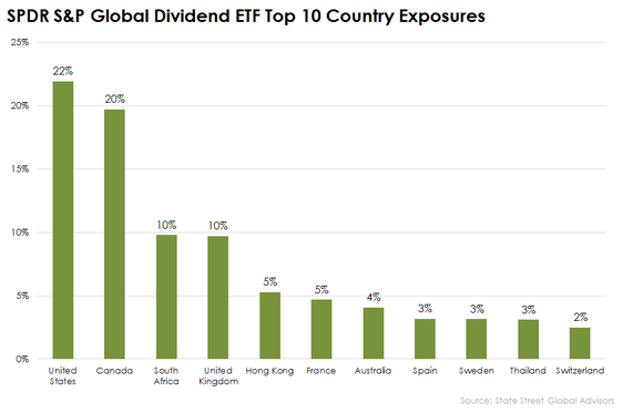 Spdr Sp Global Dividend Etf Countries