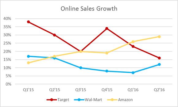 Online Sales Growth Tgt Wmt Amzn