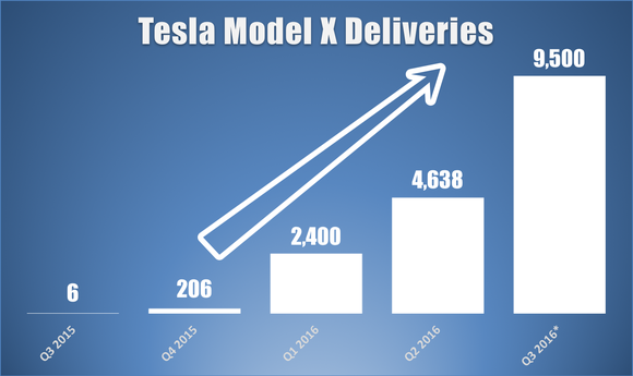 Tesla Model X Deliveries Q