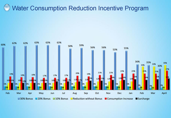 Sbs Water Reduction Bonus