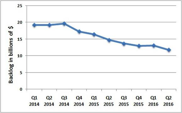Cat Backlog Graph