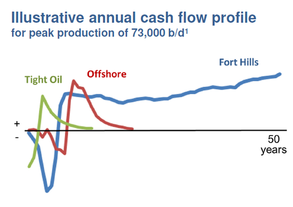 Su Cash Flow Model From Oil Sands