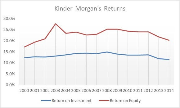 Kinder Morgans Returns
