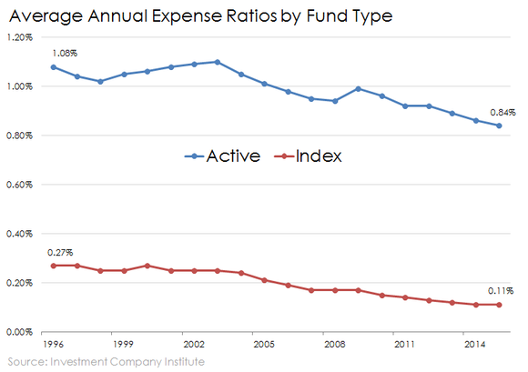 Average Expense Ratios Active Vs Index Funds