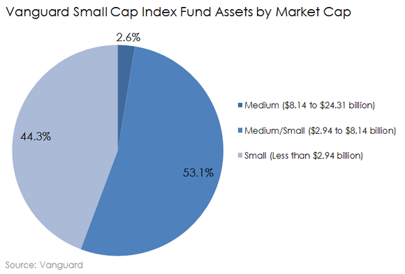 Vanguard Small Cap Index Fund Assets By Market Capitalization