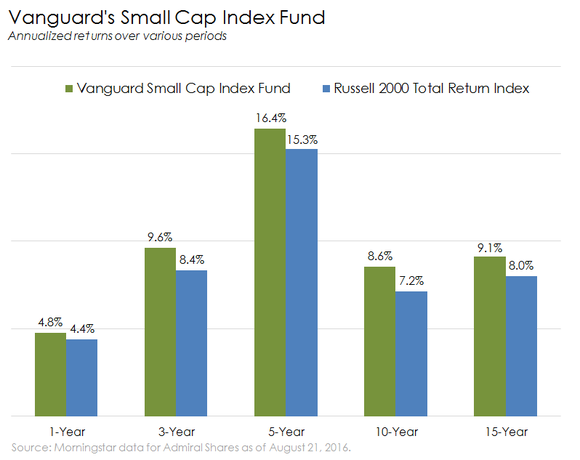 Vanguard Small Cap Index Fund Performance Vs Russell