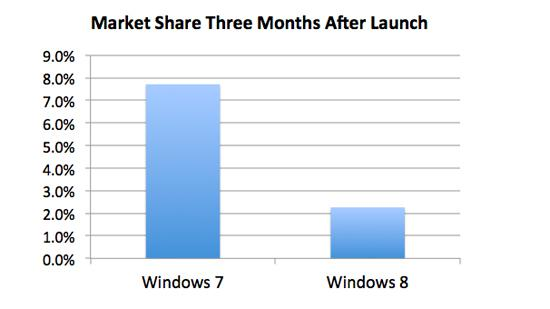 Windowsmarketsharelaunch