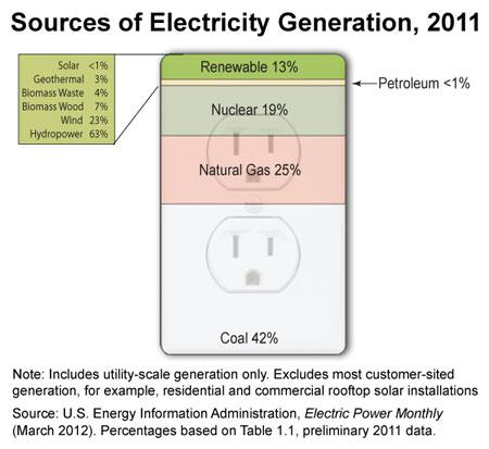Sources Of Electricity Generation