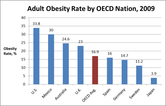 Obesty By Oecd Nation