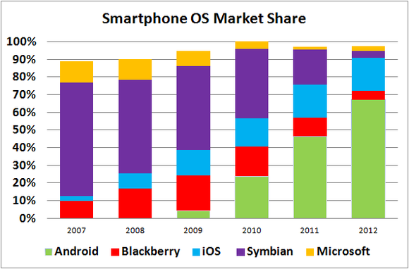 Smartphone Os Market Share Over Time