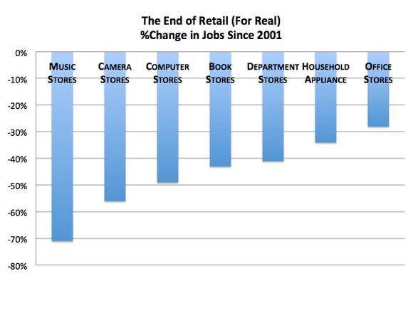 Retaildecline