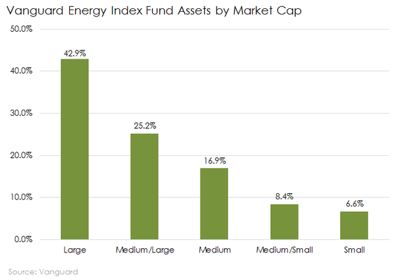 Vanguard Energy Index Fund Assets By Market Cap Oil Mutual Funds