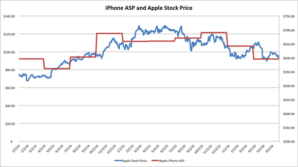 Apple Iphone Asp And Stock Price