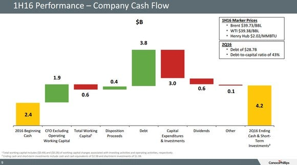 Cop Cash Flow Waterfall