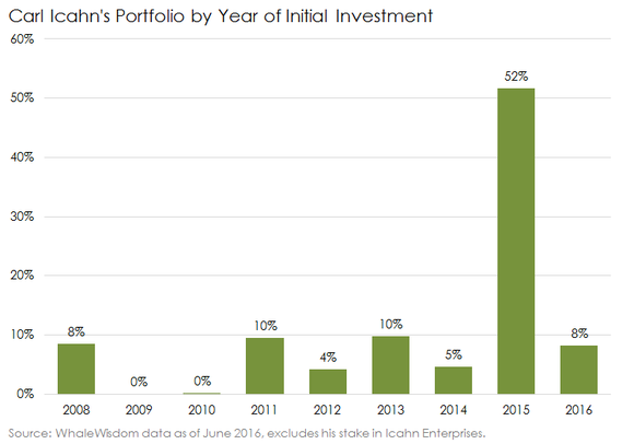 Carl Icahn Portfolio By Year Of Initial Investment