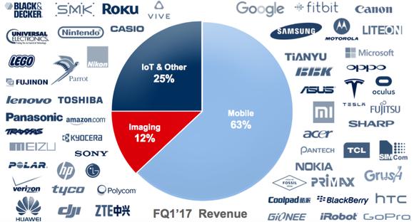 Invn Mobile Revenue