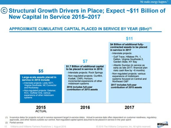 Williams Partners Growth