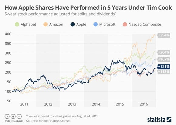 Apple Stock Performance Chart
