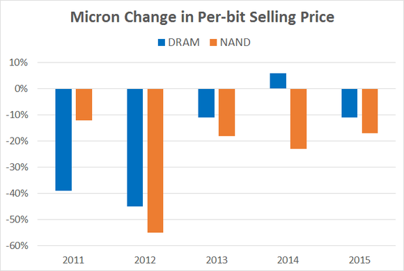 Micron Dram Prices