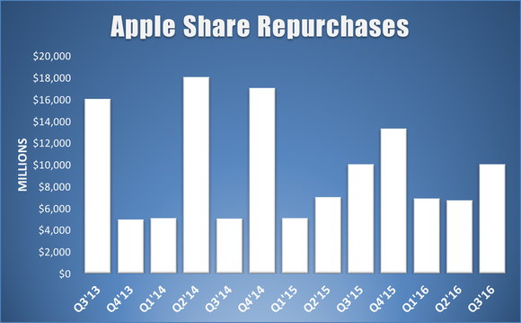 Apple Share Repurchases Q