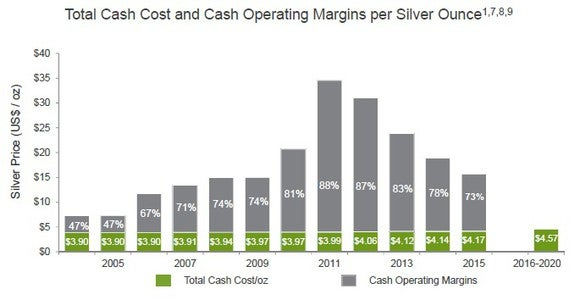 Silver Wheaton Corp (NYSE:SLW) Reports Dividend Payout