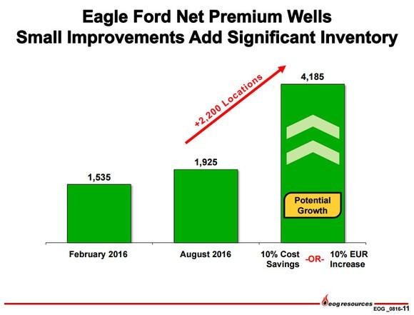 Eog Resources Eagle Ford Upside