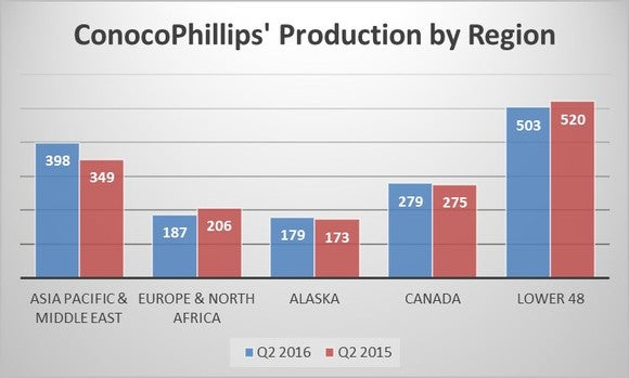 Cop Production By Region
