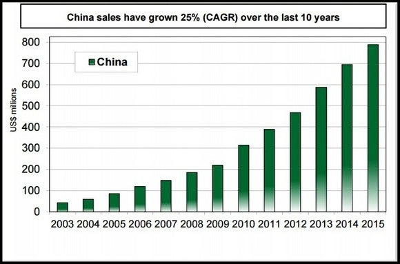 Aos China Sales Chart