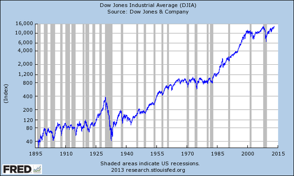 Djia Full History To Mar