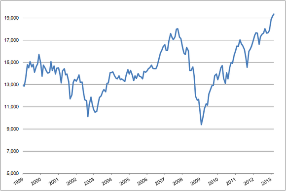 Djia Incl Dividends Inflation Adjusted