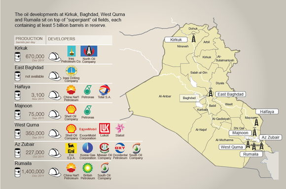 Oil Companies In Iraq