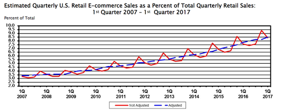 Figures showing growth of e-commerce