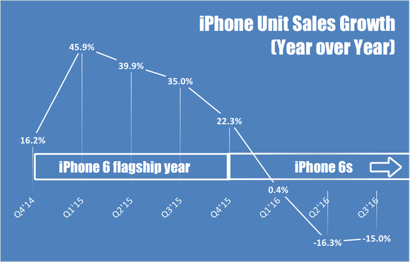 Apple Iphone Growth Q