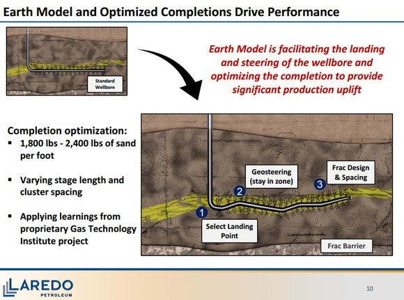Laredo Petroleum Earth Model