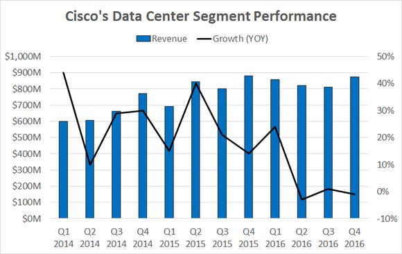 Cisco Data Center Chart