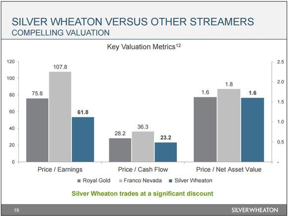 Silver Wheaton Valuation