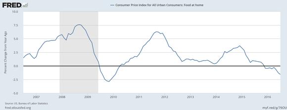Food Deflation