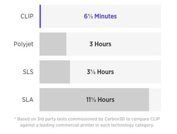 Carbon Clip Speed Claim