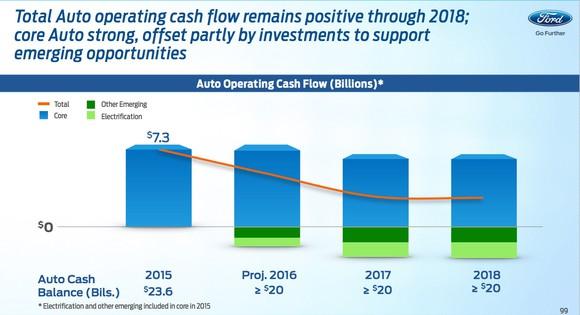 Ford Investor Day Cash Flow Slide