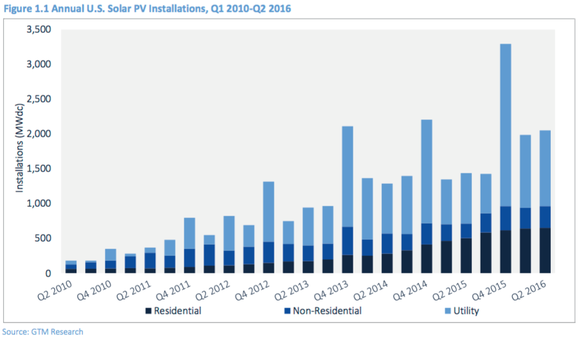 Us Solar Installations