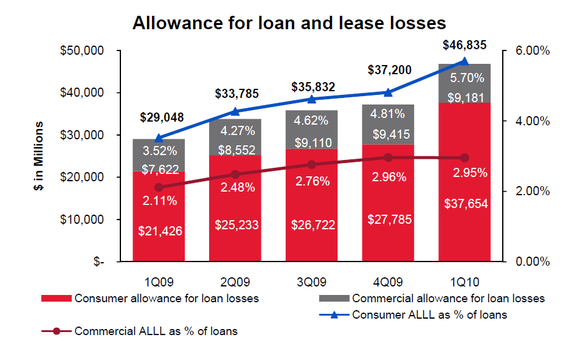 Bac Crisis Loan Allowances