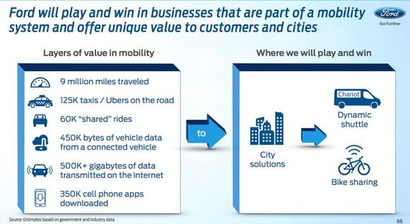 Ford Investor Day Mobility Slide