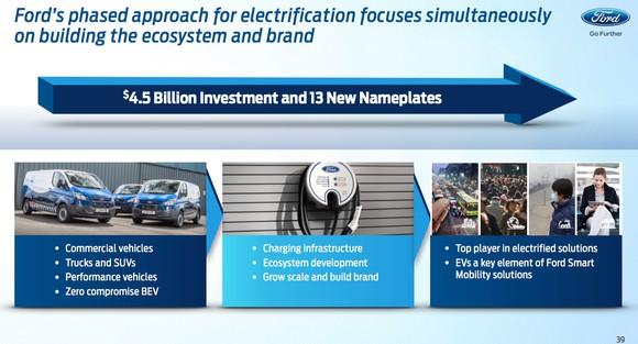 Ford Investor Day Electrification Slide