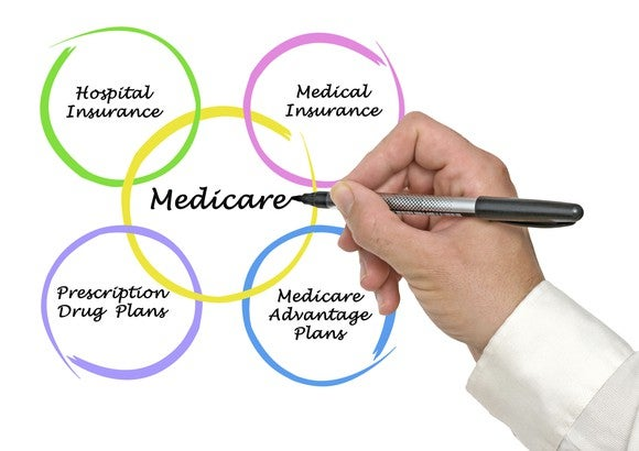 Medicare Advantage Medicare Parts