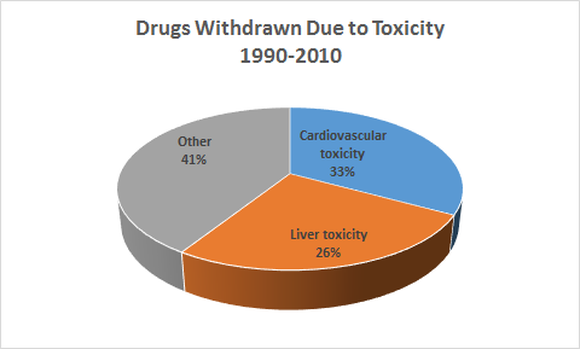 Drugs Withdrawn Due To Toxicity Chart